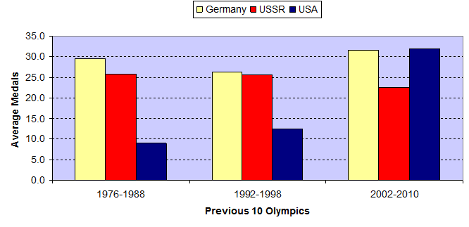 Medals, Past 10 Winter Olympics